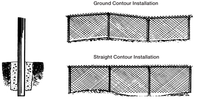 How to install a chain link fence on uneven ground for Fence installation tips